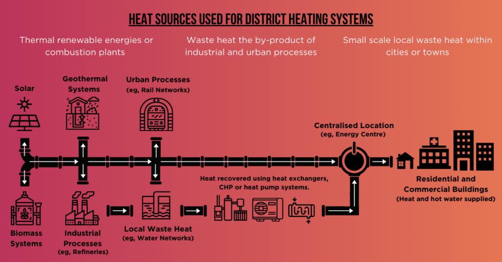 district heating, heating network, colloide, colloide engineering, cookstown, energy centre, engineering, sustainability, net zero, zero carbon, heat, power, Heat pumps, innovative engineering, renewable innovations